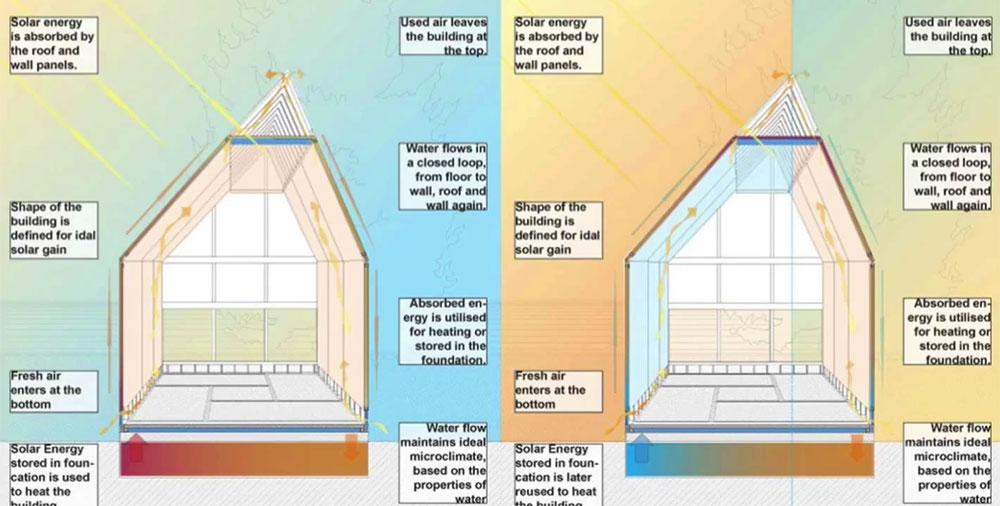 Κατασκευαστής δημιουργεί σπίτια… από νερό!